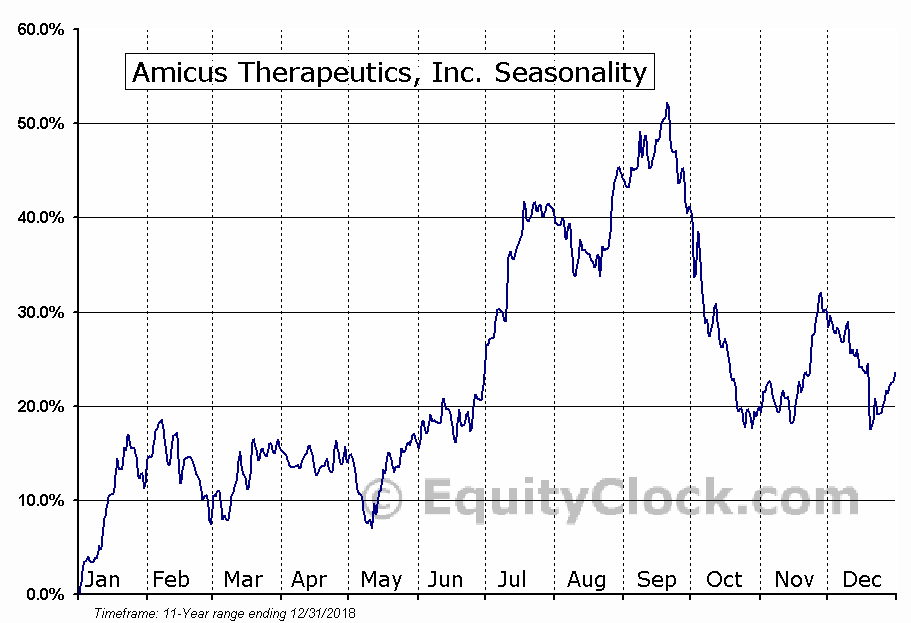 Amicus Therapeutics, Inc. (NASD:FOLD) Seasonal Chart