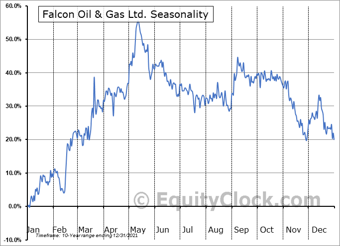 Falcon Oil & Gas Ltd. (OTCMKT:FOLGF) Seasonal Chart