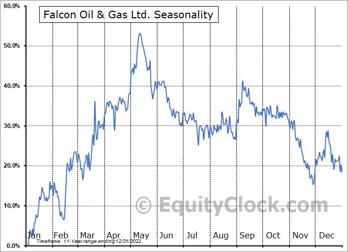 Falcon Oil & Gas Ltd. (OTCMKT:FOLGF) Seasonal Chart