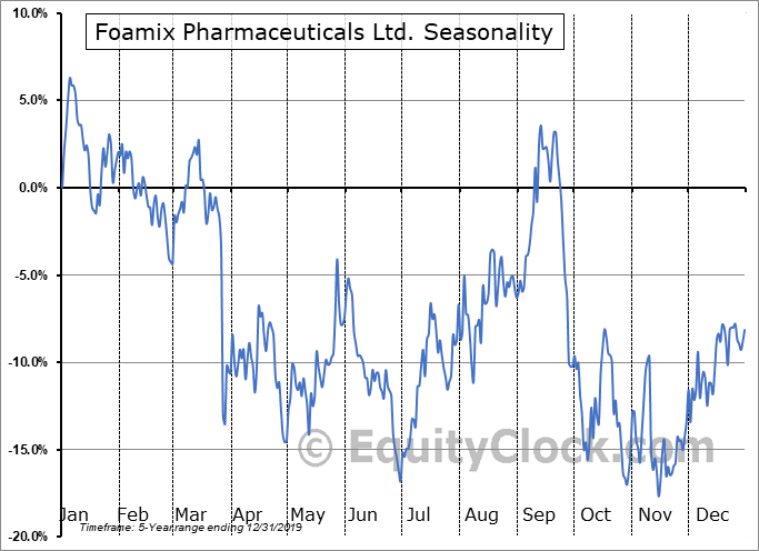 Foamix Pharmaceuticals Ltd. (NASD:FOMX) Seasonal Chart