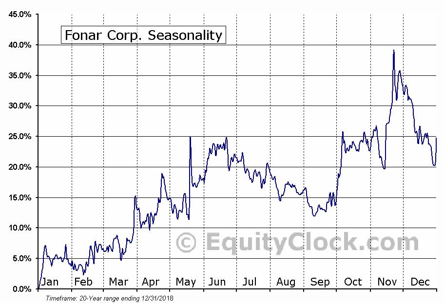 Fonar Corp. (NASD:FONR) Seasonal Chart