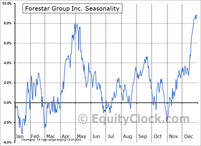 Forestar Group Inc. (NYSE:FOR) Seasonal Chart