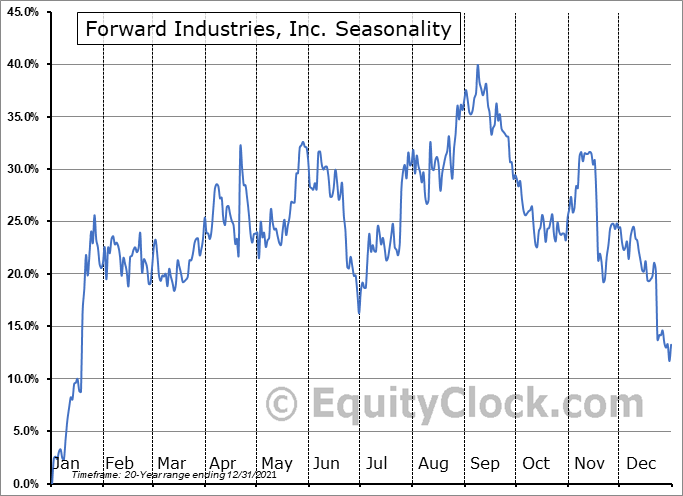 Forward Industries, Inc. (NASD:FORD) Seasonal Chart