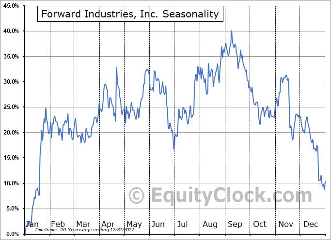 Forward Industries, Inc. (NASD:FORD) Seasonal Chart