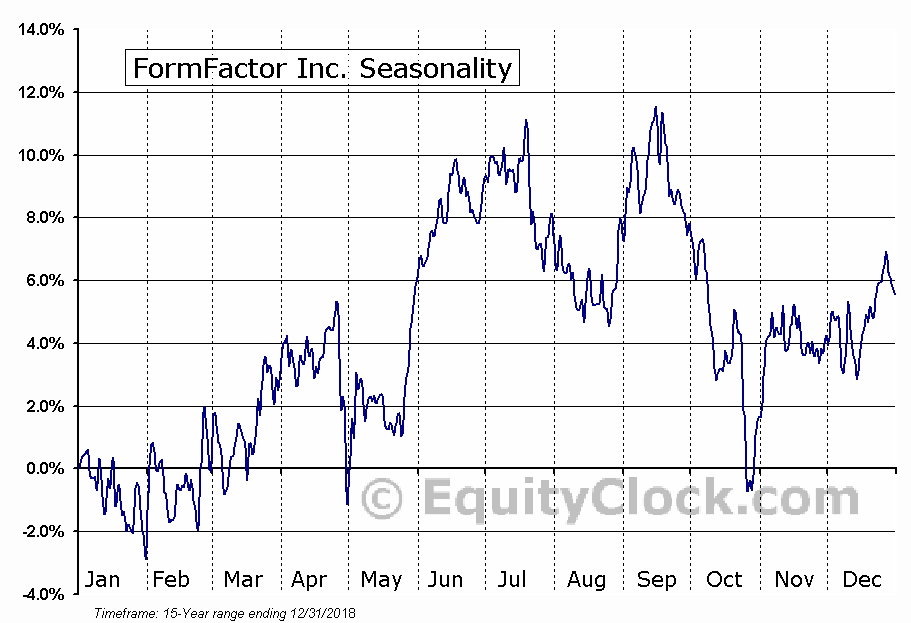 FormFactor Inc. (NASD:FORM) Seasonal Chart
