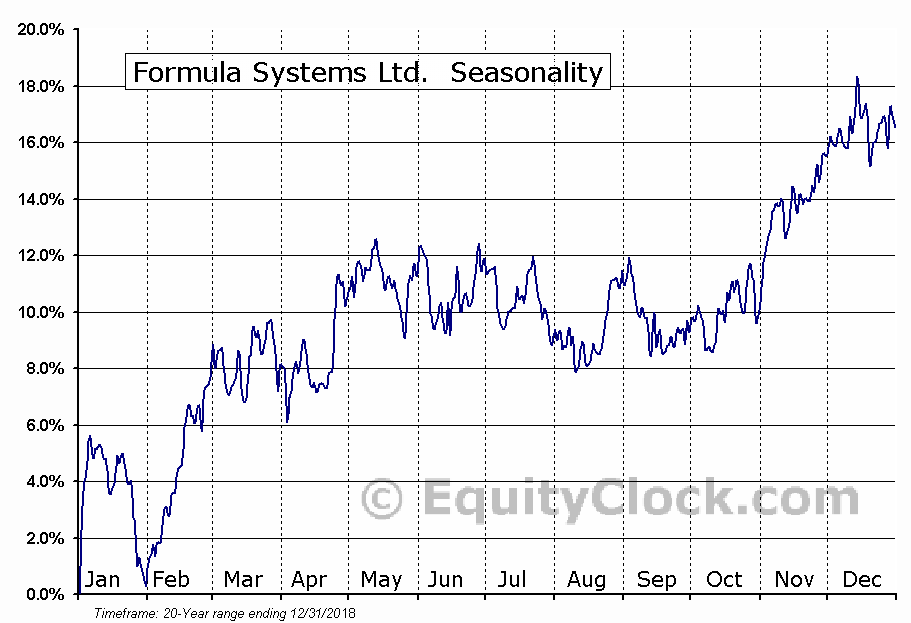 Formula Systems Ltd.  (NASD:FORTY) Seasonal Chart