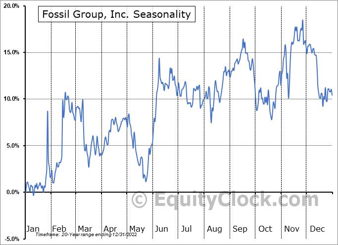 Fossil Group, Inc. (NASD:FOSL) Seasonal Chart