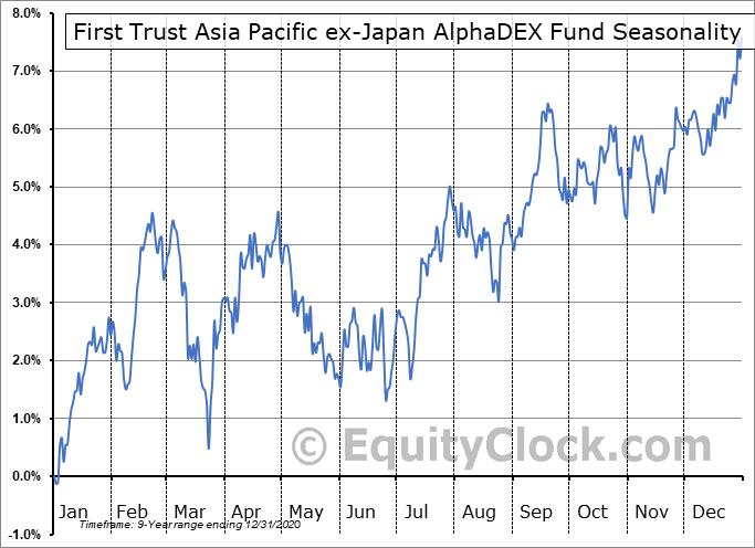 First Trust Asia Pacific ex-Japan AlphaDEX Fund (NASD:FPA) Seasonal Chart