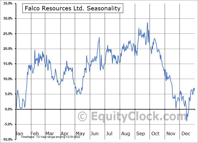 Falco Pacific Resource Group Inc. (TSXV:FPC.V) Seasonal Chart