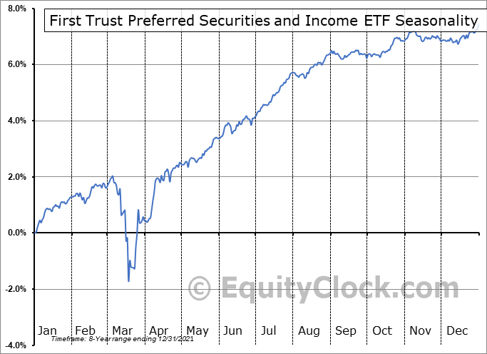 First Trust Preferred Securities and Income ETF (AMEX:FPE) Seasonal Chart