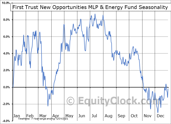 First Trust New Opportunities MLP & Energy Fund (NYSE:FPL) Seasonal Chart