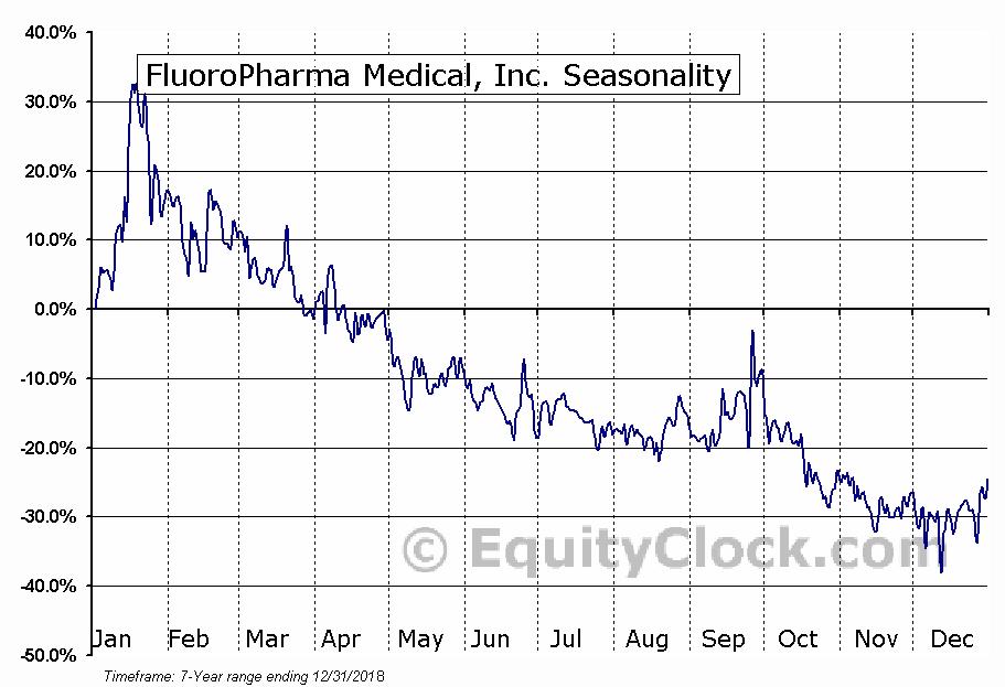 FluoroPharma Medical, Inc. (OTCMKT:FPMI) Seasonal Chart
