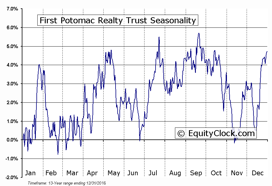 First Potomac Realty Trust (NYSE:FPO) Seasonal Chart