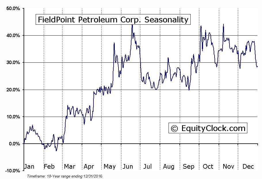 FieldPoint Petroleum Corp. (AMEX:FPP) Seasonal Chart