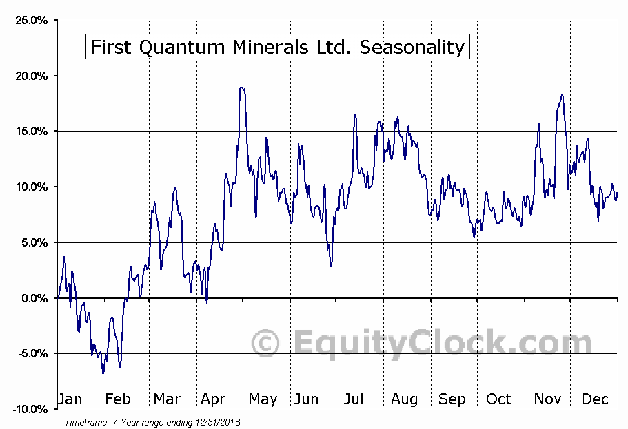 First Quantum Minerals Ltd. (OTCMKT:FQVLF) Seasonal Chart