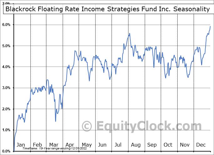 Blackrock Floating Rate Income Strategies Fund Inc. (NYSE:FRA) Seasonal Chart
