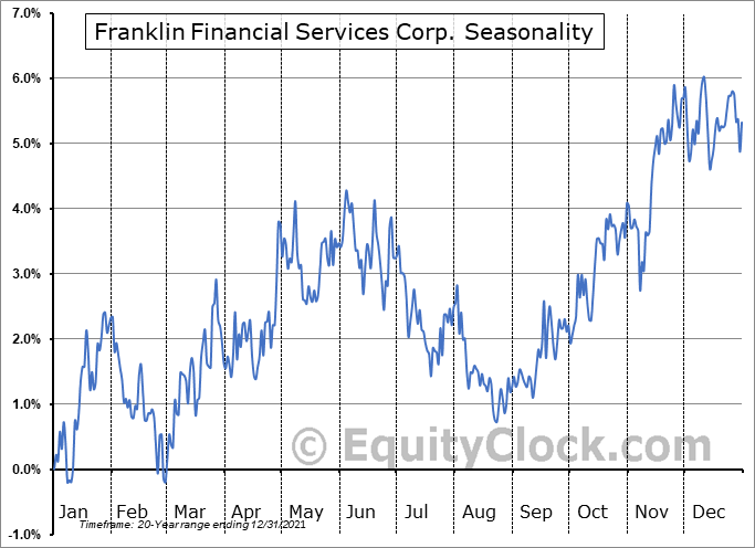 Franklin Financial Services Corp. (NASD:FRAF) Seasonal Chart