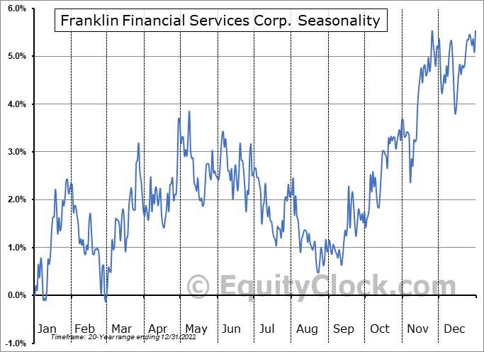 Franklin Financial Services Corp. (NASD:FRAF) Seasonal Chart