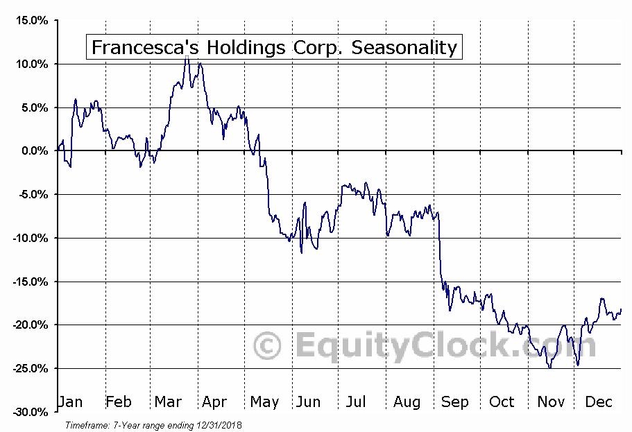 Francesca's Holdings Corp. (NASD:FRAN) Seasonal Chart
