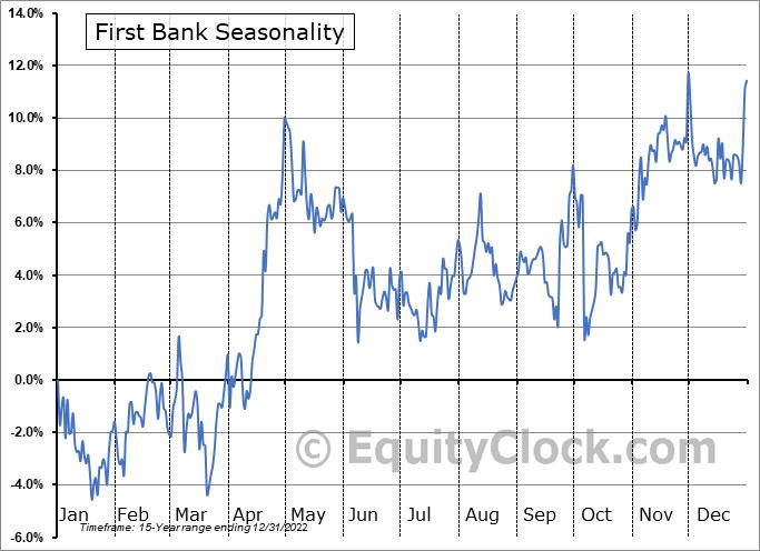 First Bank (NASD:FRBA) Seasonal Chart