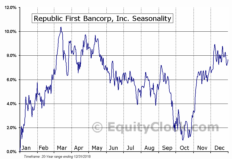 Republic First Bancorp, Inc. (NASD:FRBK) Seasonal Chart