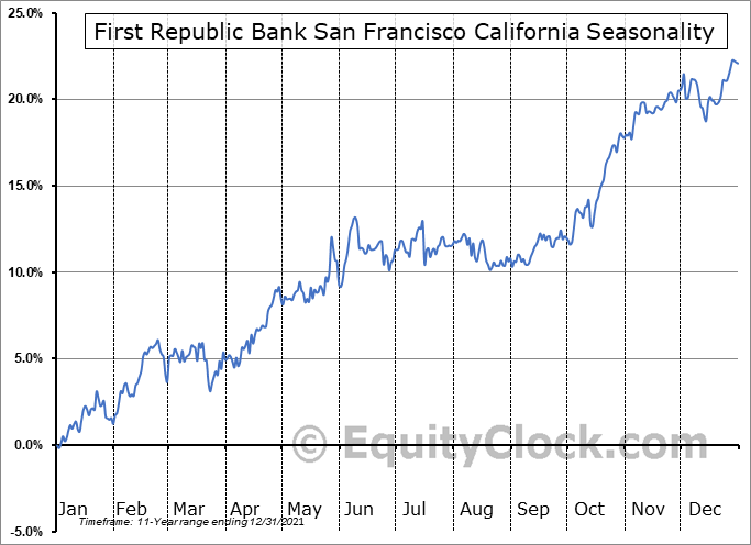 First Republic Bank San Francisco California (NYSE:FRC) Seasonal Chart