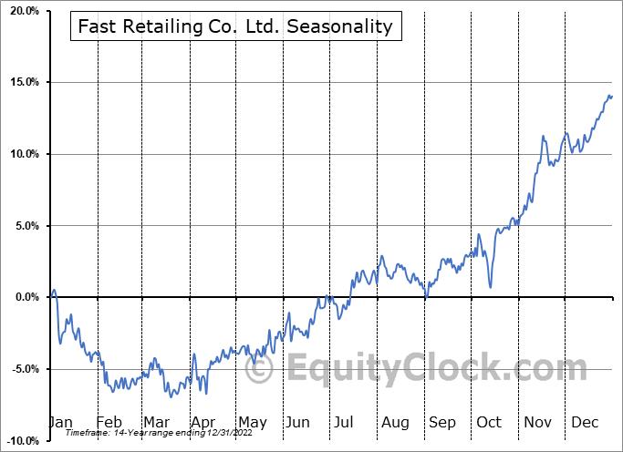 Fast Retailing Co. Ltd. (OTCMKT:FRCOY) Seasonal Chart