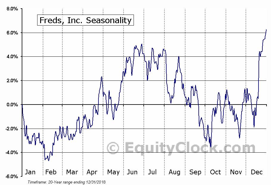 Freds, Inc. (NASD:FRED) Seasonal Chart