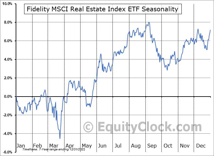 Fidelity MSCI Real Estate Index ETF (AMEX:FREL) Seasonal Chart