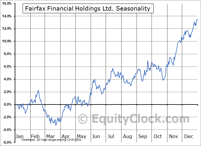 Fairfax Financial Holdings Ltd. (OTCMKT:FRFHF) Seasonal Chart