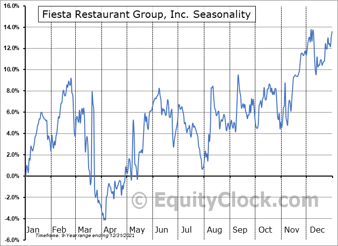 Fiesta Restaurant Group, Inc. (NASD:FRGI) Seasonal Chart