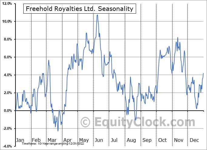 Freehold Royalties Ltd. (OTCMKT:FRHLF) Seasonal Chart
