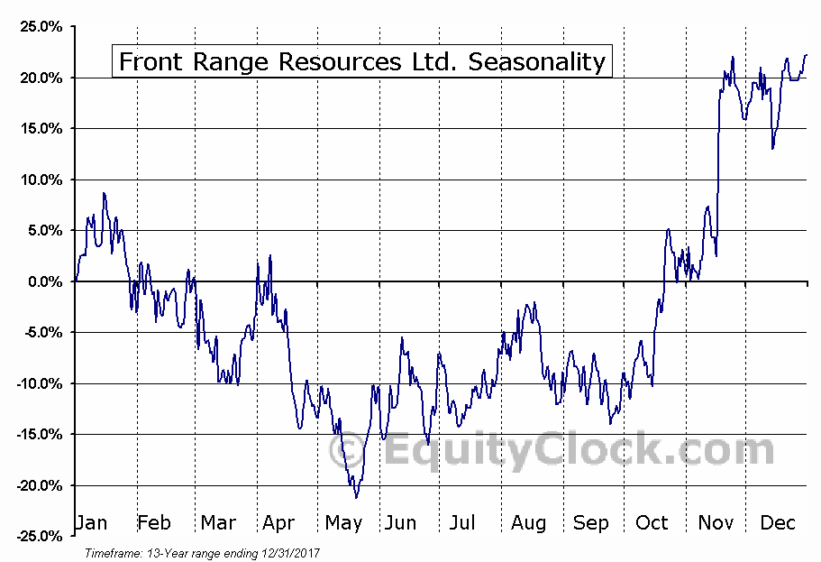 Front Range Resources Ltd. (TSXV:FRK) Seasonal Chart