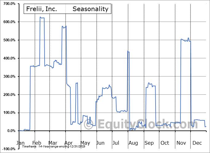 Frelii, Inc. (OTCMKT:FRLI) Seasonal Chart