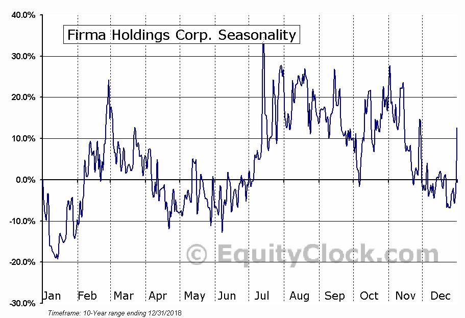 Firma Holdings Corp. (OTCMKT:FRMA) Seasonal Chart