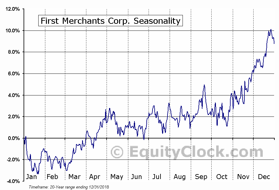 First Merchants Corp. (NASD:FRME) Seasonal Chart