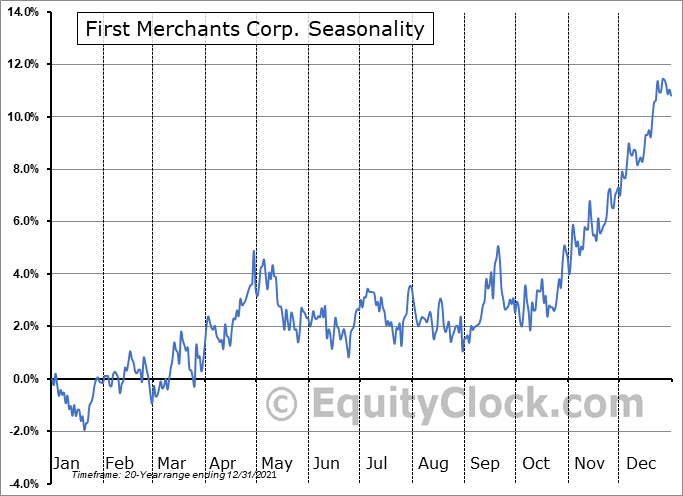First Merchants Corp. (NASD:FRME) Seasonal Chart