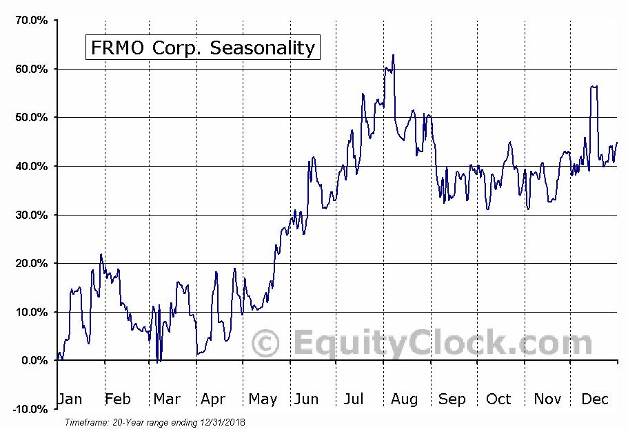 FRMO Corp. (OTCMKT:FRMO) Seasonal Chart