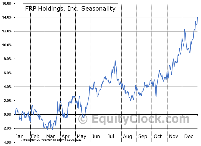 FRP Holdings, Inc. (NASD:FRPH) Seasonal Chart