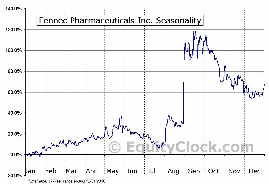 Fennec Pharmaceuticals Inc. (TSE:FRX.TO) Seasonal Chart