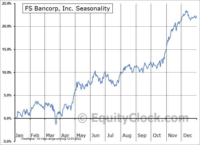 FS Bancorp, Inc. (NASD:FSBW) Seasonal Chart