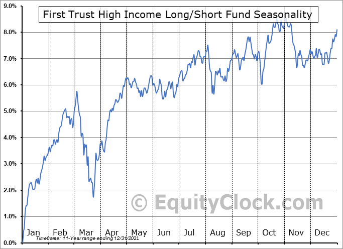 First Trust High Income Long-Short Fund (NYSE:FSD) Seasonal Chart
