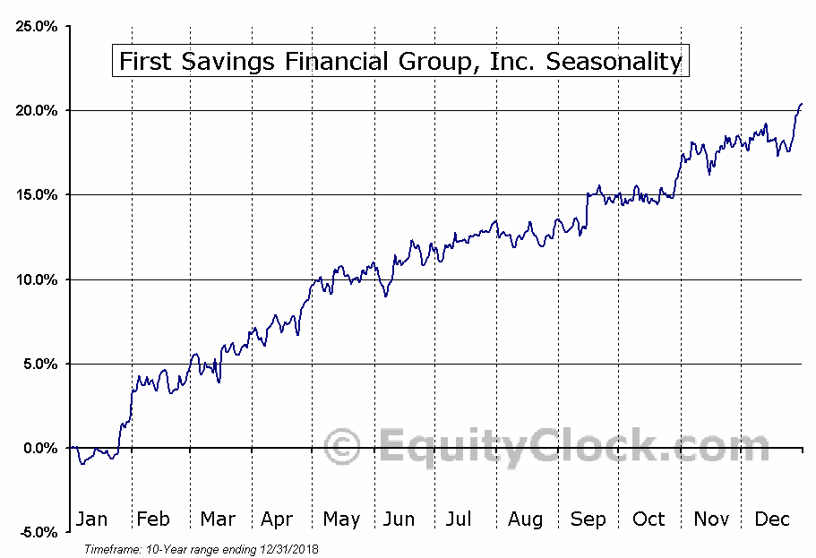 First Savings Financial Group, Inc. (NASD:FSFG) Seasonal Chart