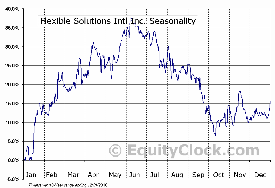 Flexible Solutions Intl Inc. (AMEX:FSI) Seasonal Chart