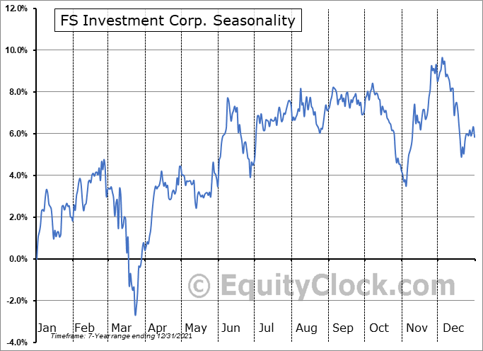 FS Investment Corp. (NYSE:FSK) Seasonal Chart