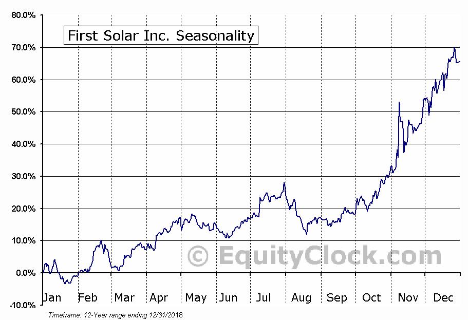 First Solar Inc. (NASD:FSLR) Seasonal Chart