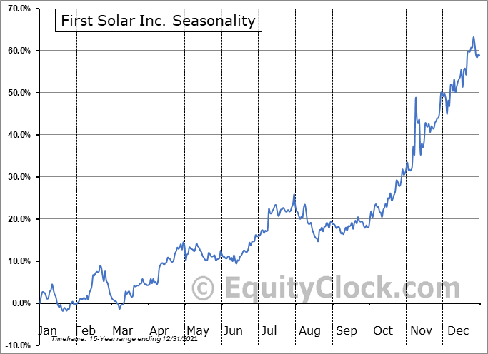 First Solar Inc. (NASD:FSLR) Seasonal Chart
