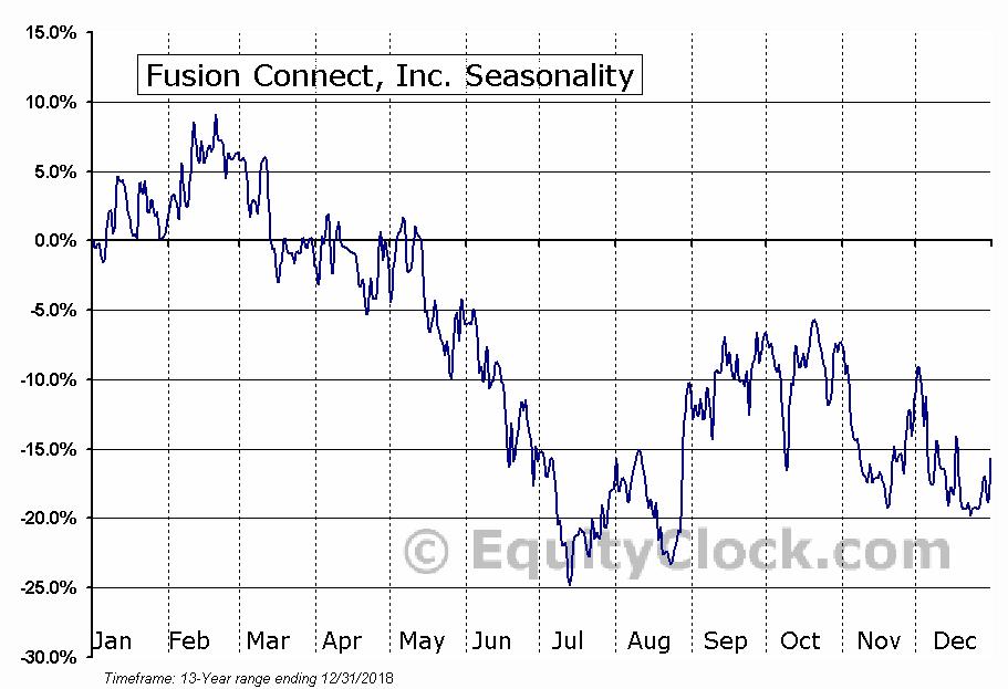 Fusion Connect, Inc. (NASD:FSNN) Seasonal Chart
