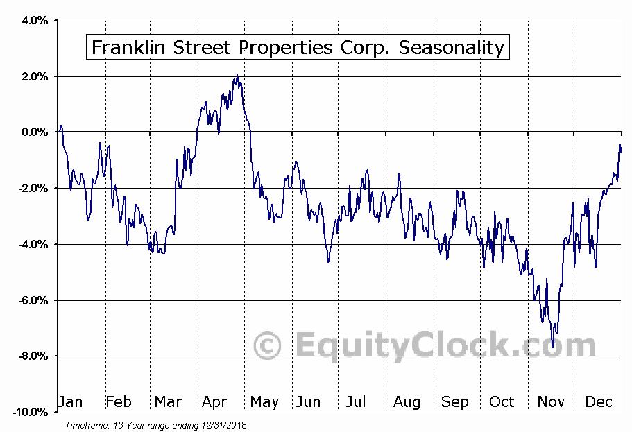 Franklin Street Properties Corp. (AMEX:FSP) Seasonal Chart