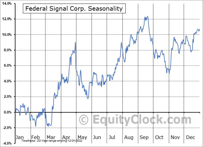 Federal Signal Corp. (NYSE:FSS) Seasonal Chart